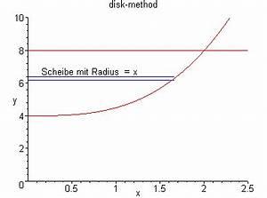 Rotationskörper Volumen Berechnen : zahlreich mathematik hausaufgabenhilfe rotationsk rper berechnung ~ Themetempest.com Abrechnung