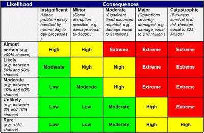 risk matrix template crisis mapping and cybersecurity part ii risk assessment diary of a crisis mapper