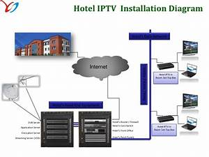 Hotel Cable Tv Distribution System Diagram