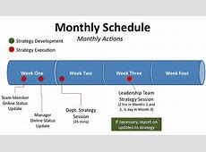 How to Manage Plan Implementation & Performance OnStrategy