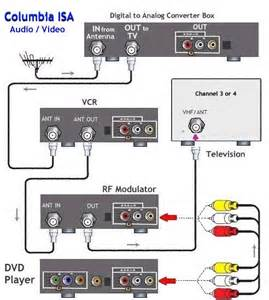 How do I hook up an, rCA, hDMI DVD player surround