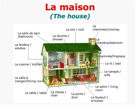 house vocabulary ah oui