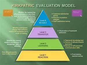 Post Training Survey Template Kirkpatrick Evaluation Model Authorstream