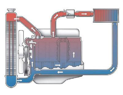 Diagram System Vehicle Cooling by Car Radiator Diagram Of Coolant Flow Radiators