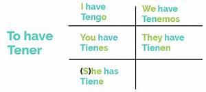 How To Learn Spanish 80 20 Principle