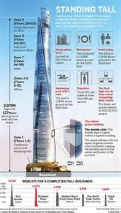 Basement Fashion by The Shanghai Tower China S Tallest Building Telegraph