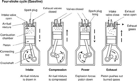 3 The Gasoline (otto) Engine Cycle