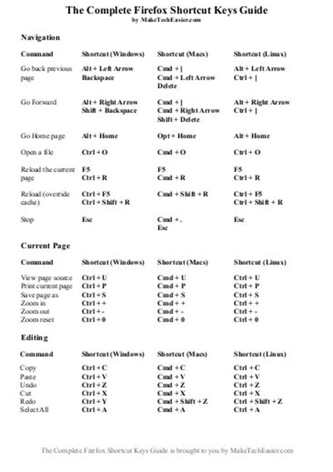 Useful Firefox Shortcut Keys (and Cheatsheet Download