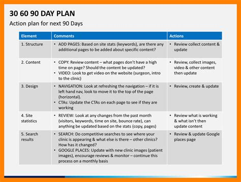 30 60 90 day sales plan template exles 30 60 90 day sales plan template business