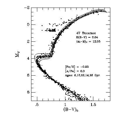 color magnitude diagram color magnitude diagram globular cluster driverlayer