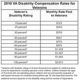 Veterans Disability Claim Status
