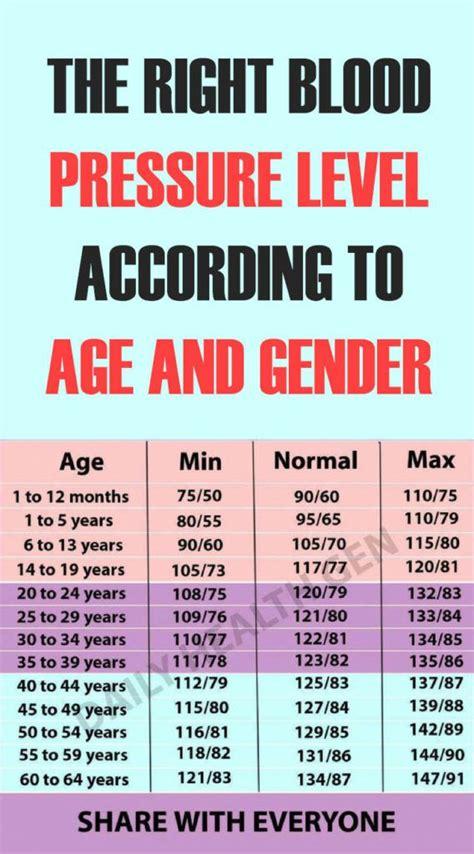 blood pressure level   age  gender