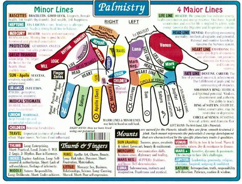 Palmistry Chart * Arielle Gabriel Who Gives Free Travel