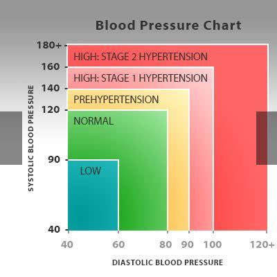 what a high blood pressure range weight loss vitamins