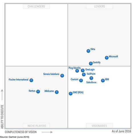 gartner magic quadrant service desk photo gartner magic quadrant help desk images gartner