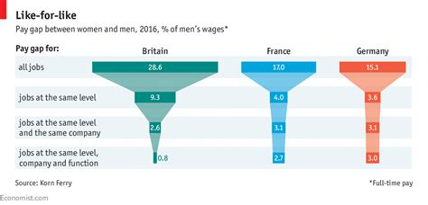 pay    work highlights  economist