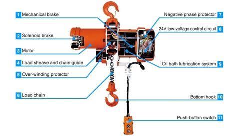 Stahl Crane Hoist Wiring Diagram by Demag Hoist Wiring Diagram Fuse Box And Wiring Diagram