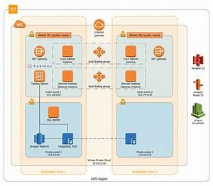 Modern Data Warehouse On Aws  With Images