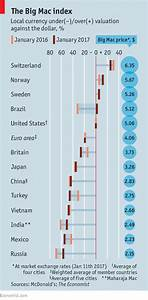 Our Big Mac index of global currencies reflects the dollar ...