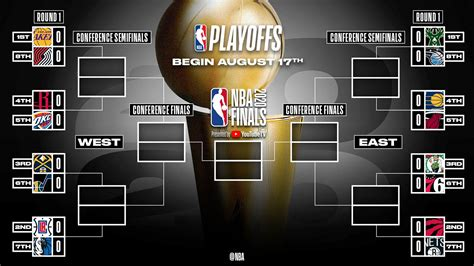 NBA playoffs 2020: Full schedule, teams, date, time and ...