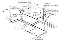 propane system design for rv search trailer project pinterest rv and rv hacks
