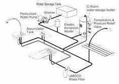 propane system design for rv google search trailer With lpg system diagram