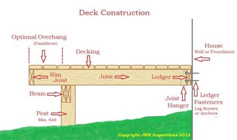 how far can a deck beam span homebuilding cantilever deck construction plans quotes