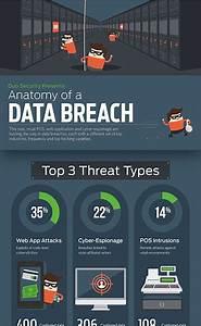 Duo  Data Breach Report 2014