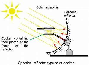 Oven Solar Cooker Diagram