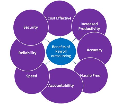 best payroll companies how to choose the best payroll service for your business