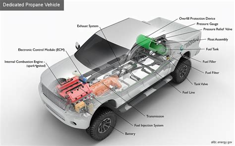 Electric Powered Vehicles by Alternative Fuels Data Center How Do Propane Vehicles Work