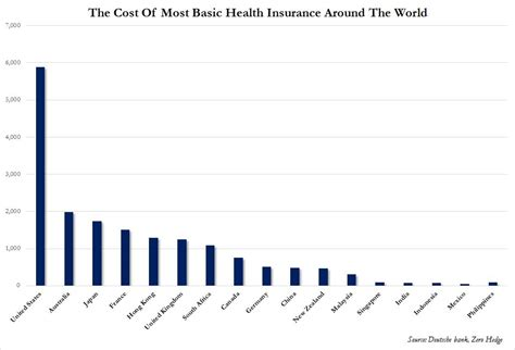 The most costly diseases in america. U.S. Health Care Most Expensive - Yet Worst - In World! Which is the Best? (+2K Views) - munKNEE.com
