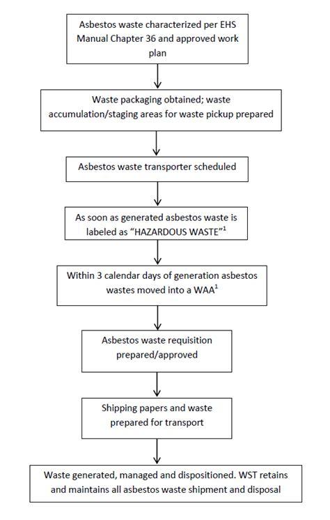 pub  chapter  waste management revd