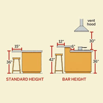 kitchen island heights planning dining and cooking dimensions all about kitchen islands this house