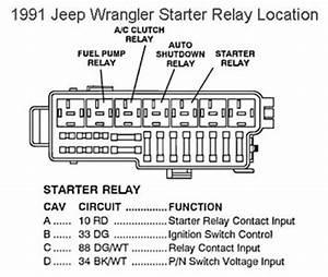 [DVZP_7254]   Jeep Yj Fuse Box Diagram. fuse box jeep wrangler yj. 1987 jeep wrangler  fuse box diagram wiring diagram and. jeep wrangler 1995 fuse box block  circuit breaker diagram. jeep wrangler yj fuse | 1991 Jeep Yj Fuse Box Diagram |  | 2002-acura-tl-radio.info