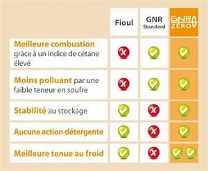 Rouler Au Fioul : gnr zero gnr sans biocarburant c 39 est dire sans emag et sans esters gnr zero gazole non ~ Medecine-chirurgie-esthetiques.com Avis de Voitures