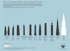 sky city and other high flying floors visually With how many floors is the tallest building