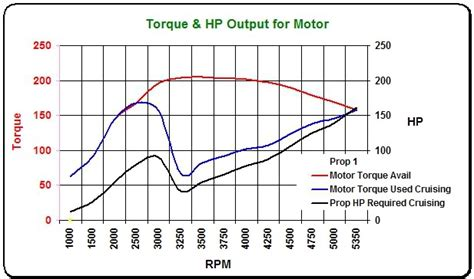 Boat Prop Pitch Vs Rpm by Propeller Power Curve Moderated Discussion Areas