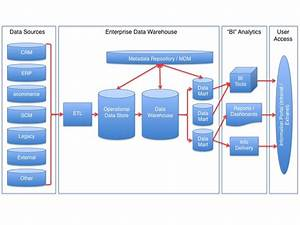Etl In A Data Warehouse Architecture