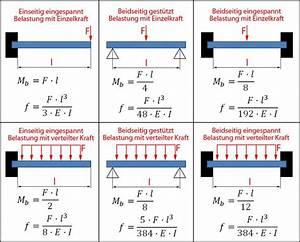Druckspannung Berechnen : biegebeanspruchung biegekraft biegespannung biegemoment axiales widerstandsmoment ~ Themetempest.com Abrechnung
