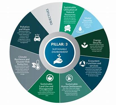 Sustainable 2036 Vision Environment Botswana Natural Transformed