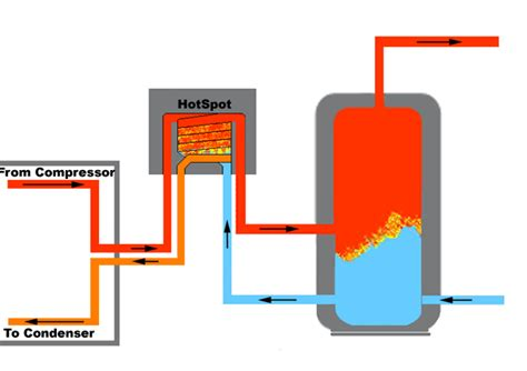 Heat System Diagram by Heat Recovery Technology How It Works Hotspot Energy Llc
