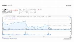 Boeing stock sell-off on United news appears misplaced ...