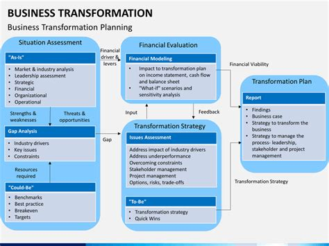 business transformation powerpoint template sketchbubble