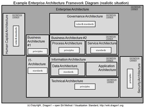 Business Architecture Framework Template Wiring Diagrams