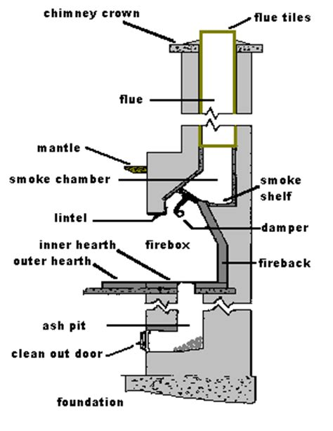 anatomy of a fireplace anatomy of a chimney at best way to study anatomy and