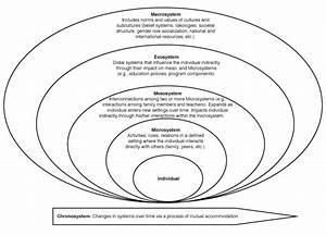 Career Development 2016  Ecological Model