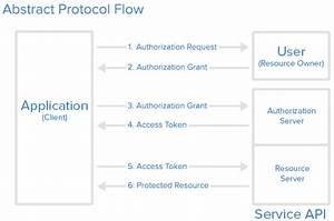 Authentication Protocol Overview  Oauth2  Saml  Ldap  Radius  Kerberos