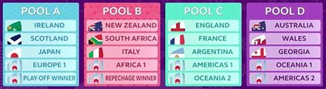 Rugby World Cup draw 2019   Daily Mail Online