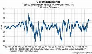 iShares S&P 500 Index (ETF)(NYSE:IVV): Stock/Bond Ratio ...